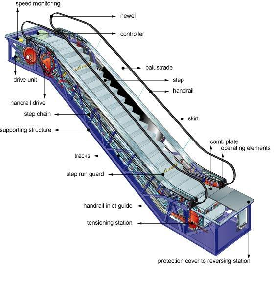 سازه پله برقی